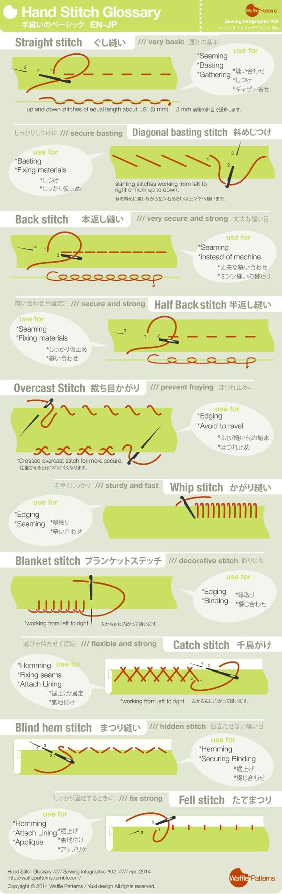 Stitch Glossary